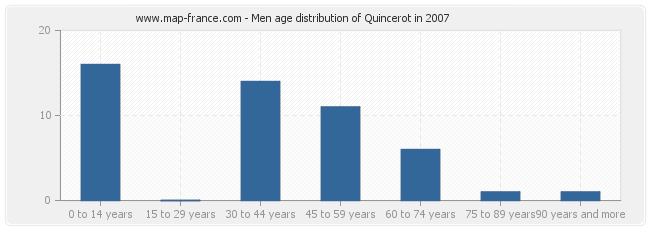 Men age distribution of Quincerot in 2007