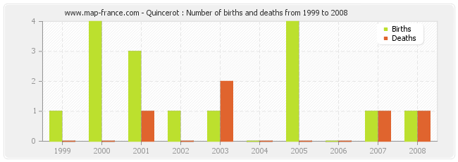 Quincerot : Number of births and deaths from 1999 to 2008