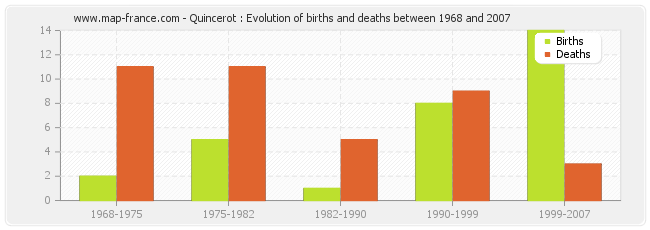 Quincerot : Evolution of births and deaths between 1968 and 2007