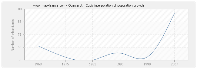 Quincerot : Cubic interpolation of population growth