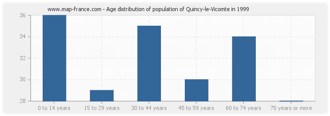 Age distribution of population of Quincy-le-Vicomte in 1999