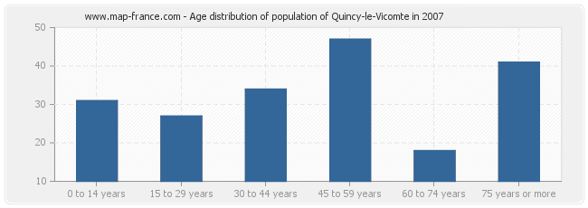Age distribution of population of Quincy-le-Vicomte in 2007