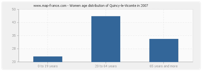 Women age distribution of Quincy-le-Vicomte in 2007