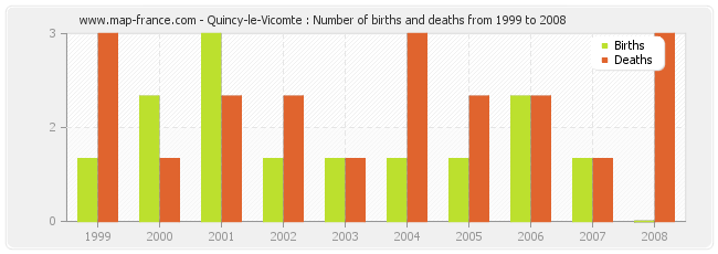 Quincy-le-Vicomte : Number of births and deaths from 1999 to 2008