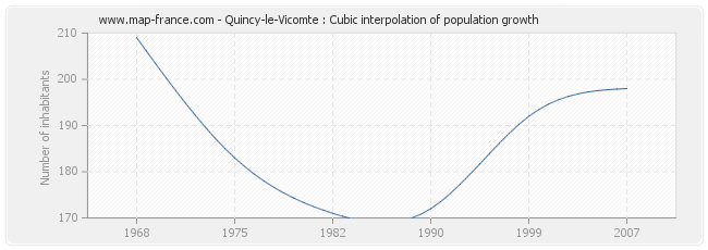 Quincy-le-Vicomte : Cubic interpolation of population growth
