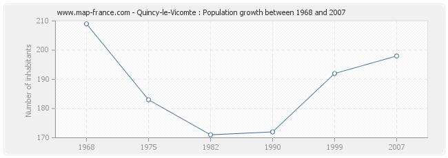 Population Quincy-le-Vicomte