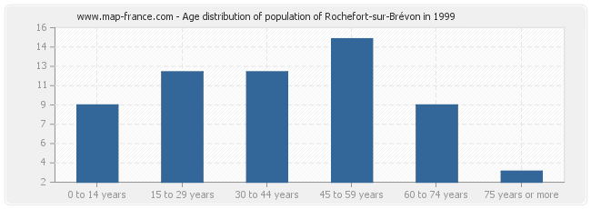 Age distribution of population of Rochefort-sur-Brévon in 1999