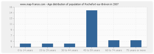 Age distribution of population of Rochefort-sur-Brévon in 2007