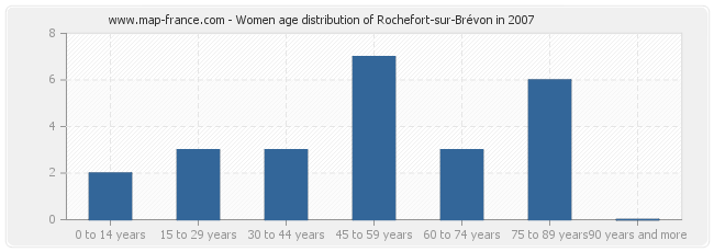 Women age distribution of Rochefort-sur-Brévon in 2007