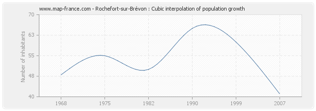 Rochefort-sur-Brévon : Cubic interpolation of population growth