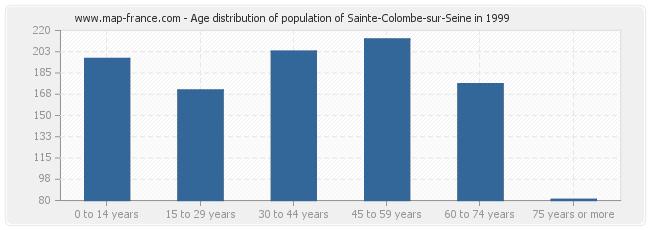 Age distribution of population of Sainte-Colombe-sur-Seine in 1999