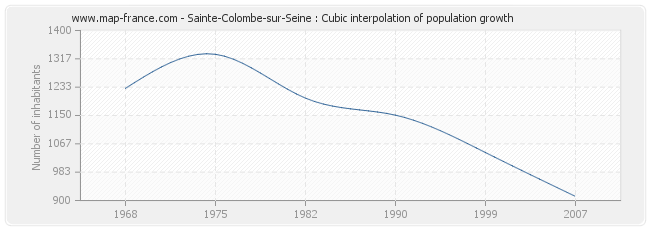 Sainte-Colombe-sur-Seine : Cubic interpolation of population growth