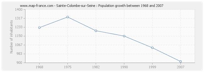 Population Sainte-Colombe-sur-Seine