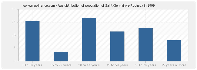 Age distribution of population of Saint-Germain-le-Rocheux in 1999