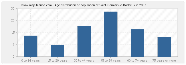 Age distribution of population of Saint-Germain-le-Rocheux in 2007