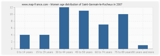 Women age distribution of Saint-Germain-le-Rocheux in 2007