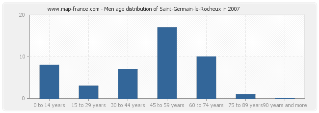 Men age distribution of Saint-Germain-le-Rocheux in 2007