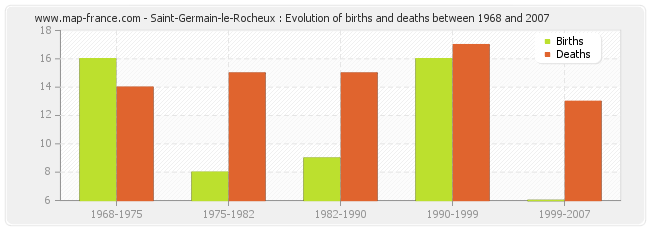Saint-Germain-le-Rocheux : Evolution of births and deaths between 1968 and 2007