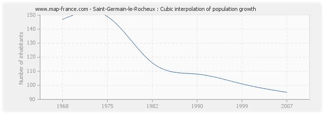 Saint-Germain-le-Rocheux : Cubic interpolation of population growth