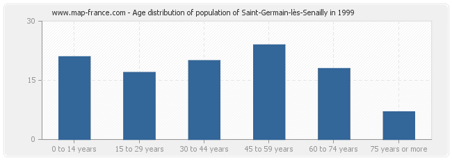Age distribution of population of Saint-Germain-lès-Senailly in 1999