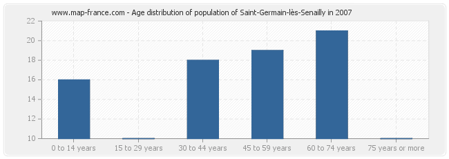 Age distribution of population of Saint-Germain-lès-Senailly in 2007