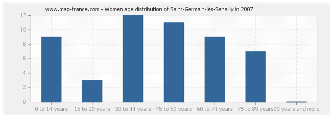 Women age distribution of Saint-Germain-lès-Senailly in 2007