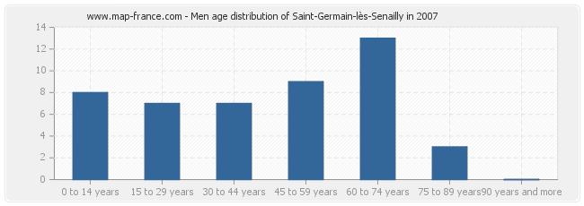 Men age distribution of Saint-Germain-lès-Senailly in 2007