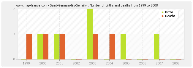 Saint-Germain-lès-Senailly : Number of births and deaths from 1999 to 2008
