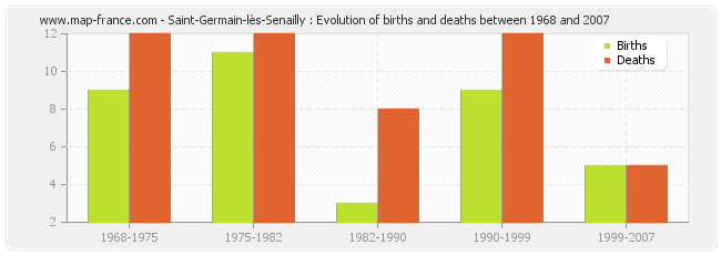 Saint-Germain-lès-Senailly : Evolution of births and deaths between 1968 and 2007