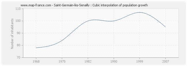 Saint-Germain-lès-Senailly : Cubic interpolation of population growth