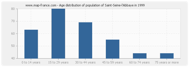 Age distribution of population of Saint-Seine-l'Abbaye in 1999