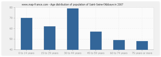 Age distribution of population of Saint-Seine-l'Abbaye in 2007