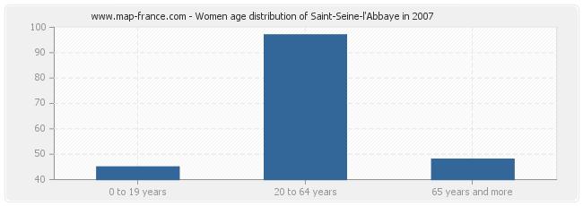 Women age distribution of Saint-Seine-l'Abbaye in 2007