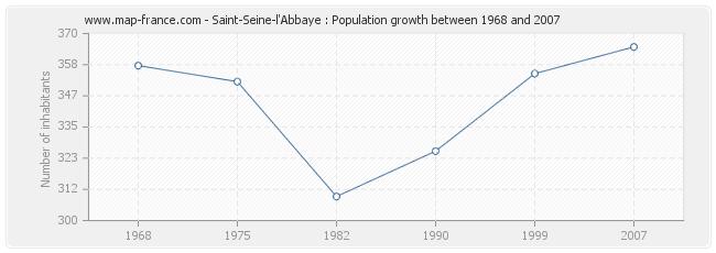 Population Saint-Seine-l'Abbaye