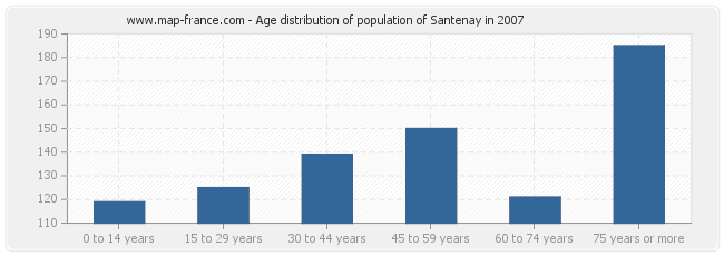 Age distribution of population of Santenay in 2007