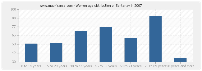 Women age distribution of Santenay in 2007