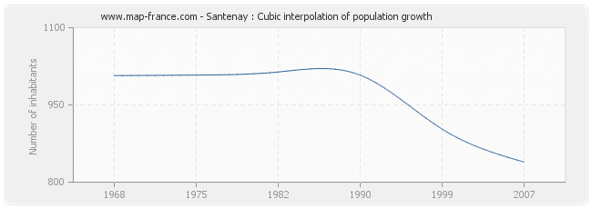 Santenay : Cubic interpolation of population growth