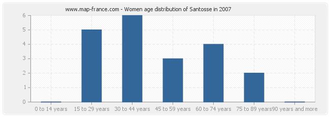 Women age distribution of Santosse in 2007