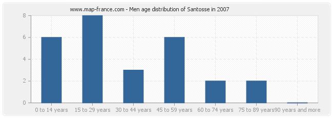 Men age distribution of Santosse in 2007