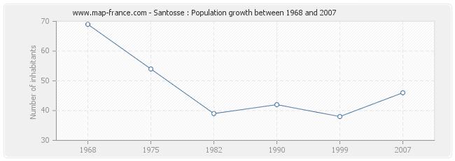 Population Santosse