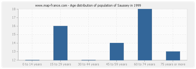 Age distribution of population of Saussey in 1999