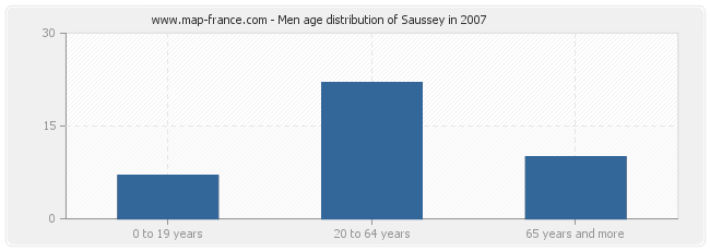 Men age distribution of Saussey in 2007