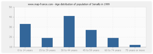 Age distribution of population of Senailly in 1999