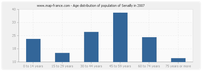 Age distribution of population of Senailly in 2007