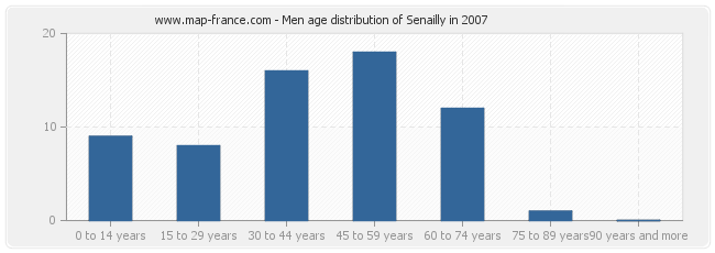 Men age distribution of Senailly in 2007