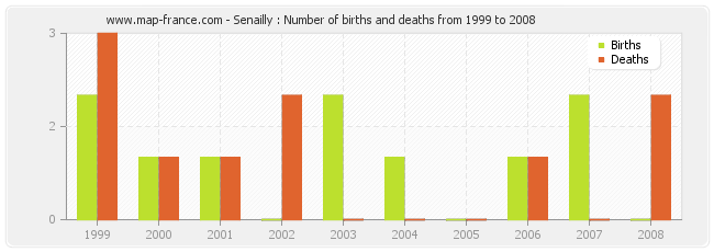 Senailly : Number of births and deaths from 1999 to 2008