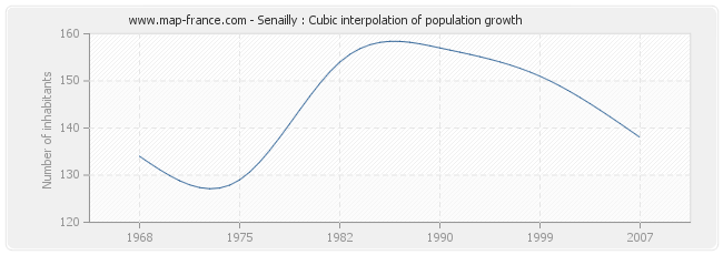 Senailly : Cubic interpolation of population growth