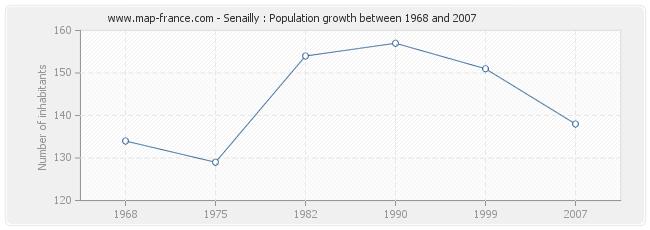 Population Senailly