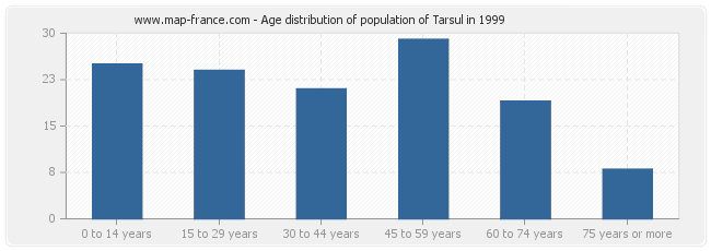 Age distribution of population of Tarsul in 1999
