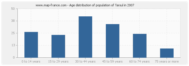 Age distribution of population of Tarsul in 2007